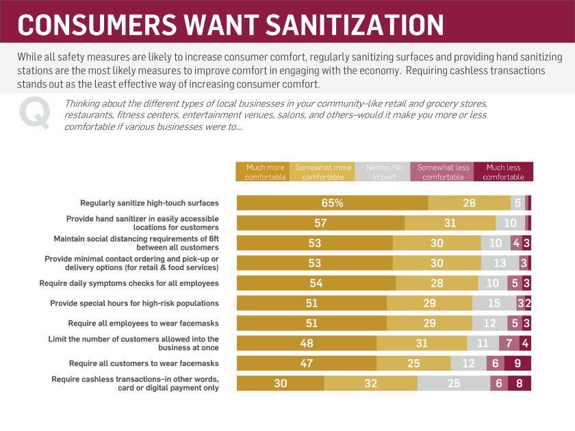 Graph: Consumers Want Sanitization From Businesses