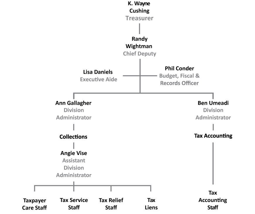 treasurer-org-chart